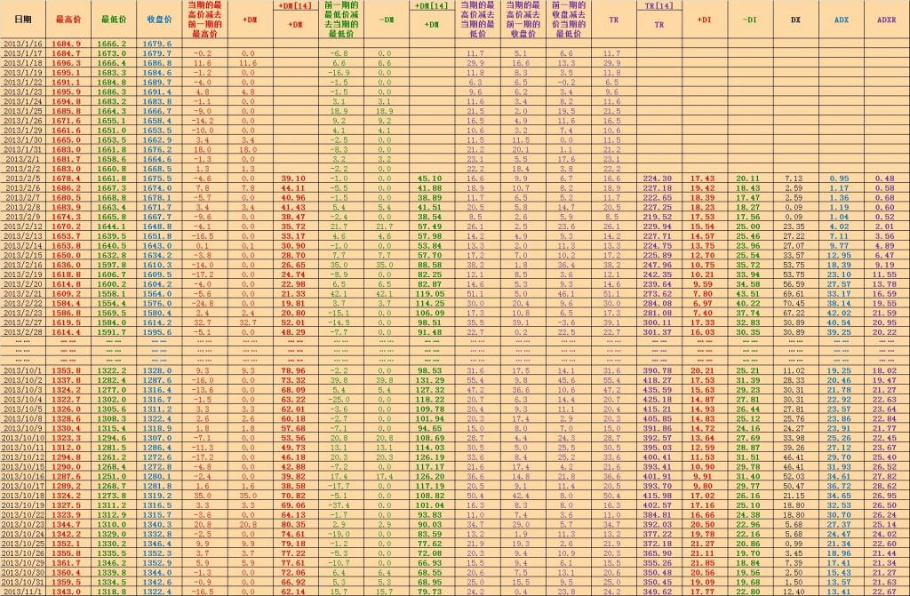 CME黄金主力合约的DMI计算步骤