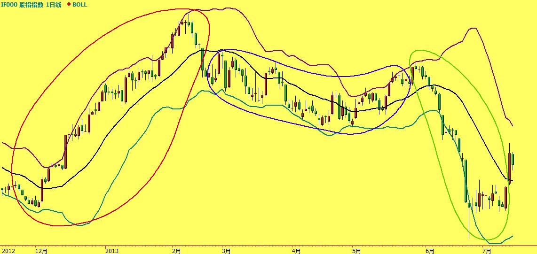 股指期货连续指数