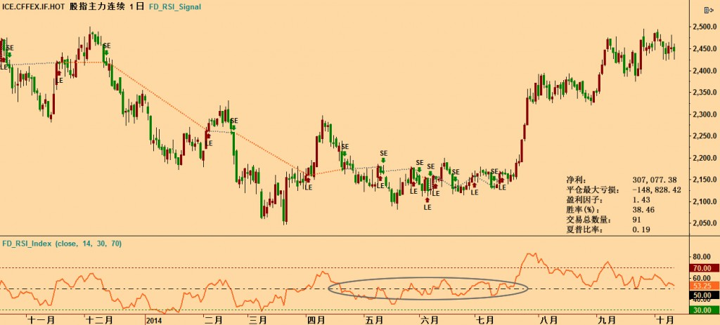 RSI_CFFEX_if_Midline