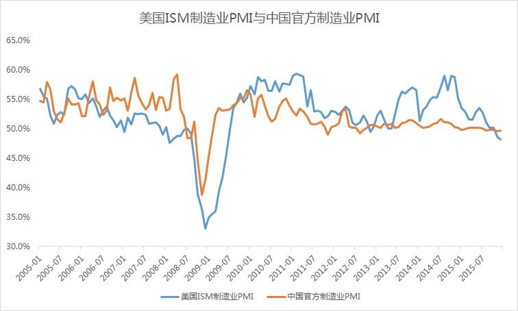 AAFD1_7(ISM_PMI&CHINA_PMI)