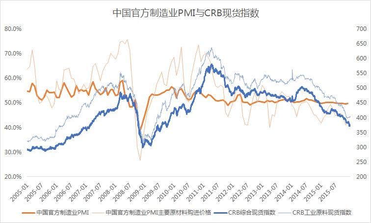 AAFD1_8(CHINA_PMI&CRB)