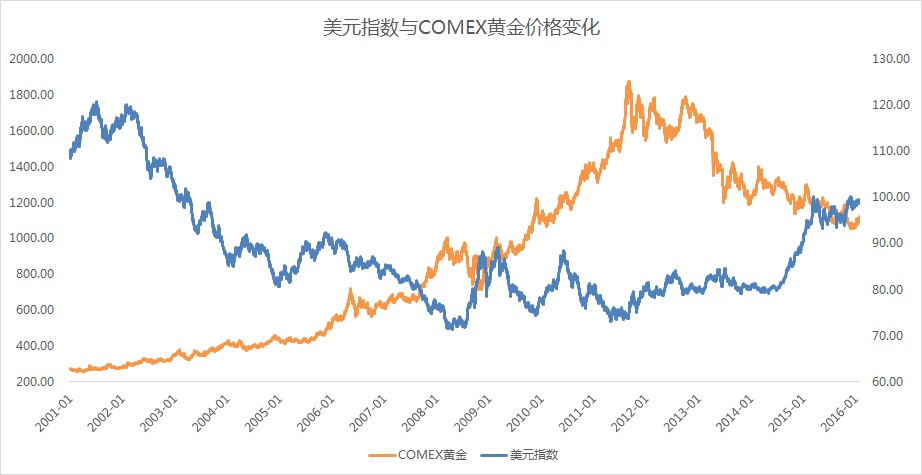 AAFD2_1(COMEX_Gold&USDX)