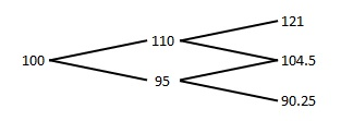 AAFD2_3(binary tree3)