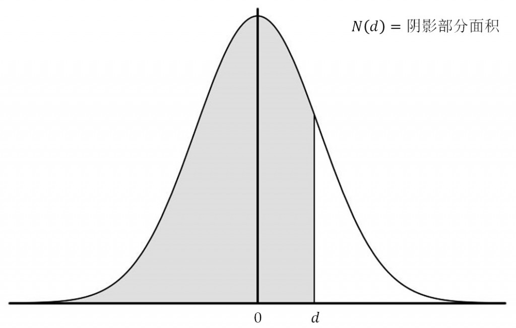 AAFD2_3(normal distribution)