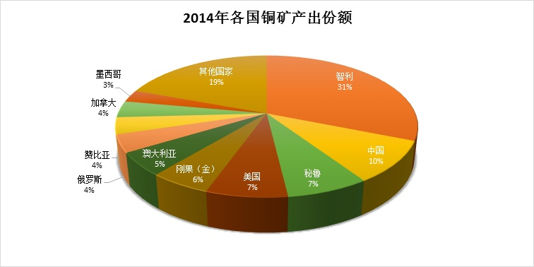 Cu-copper mine production(%)